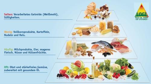 Fitness Tipps: Die LOGI-Pyramide