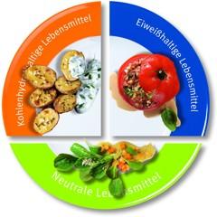 Trennkost Tabelle - Trennkost Plan: Diese Trennkost Liste hilft beim Kombinieren der Lebensmittel