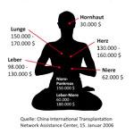 Organraub an Falun-Gong-Praktizierenden